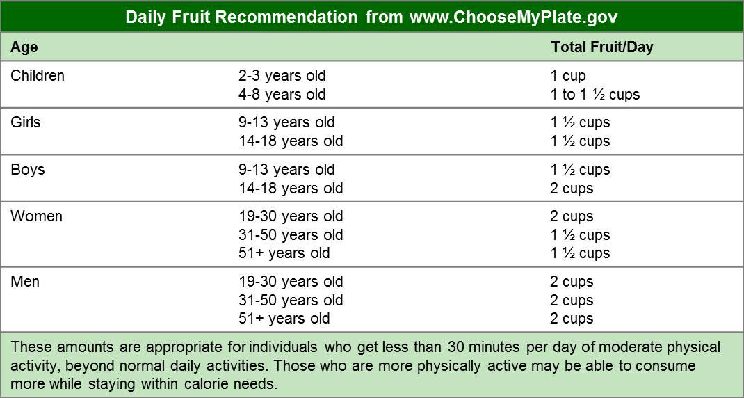 Recommended Daily Fruit Servings