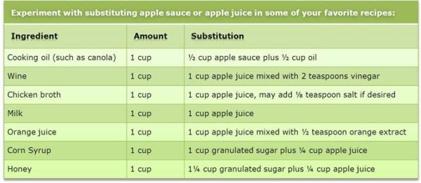 Apple Juice & Applesauce Substitution Guide