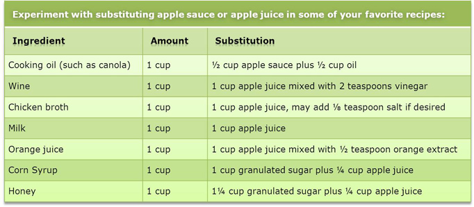 Apple Juice & Applesauce Substitution Guide